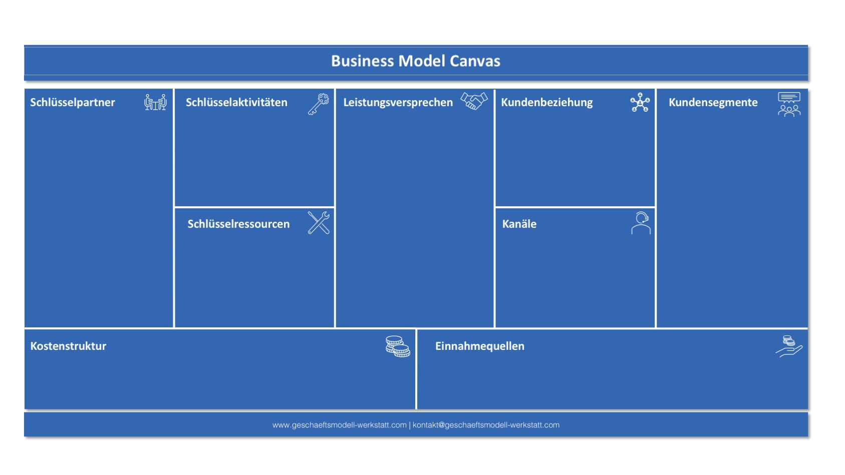 Business Model Canvas GMW Edition